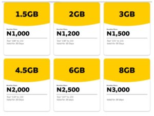 MTN-Data-Plan-Code-300x226 Job Application Form For Ecowas on blank generic, free generic, part time,